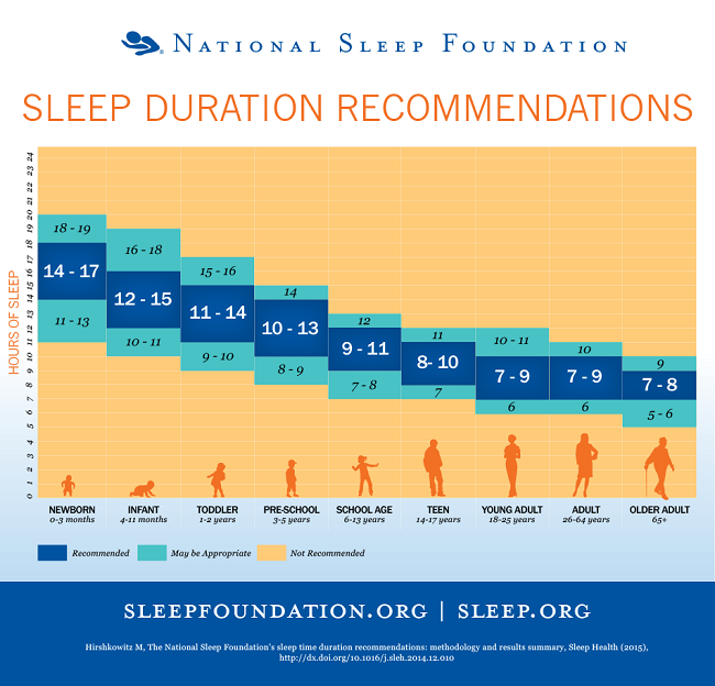 How Much Sleep? New Recommendations Revealed!